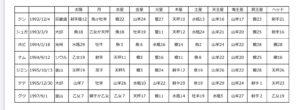 BTS星表